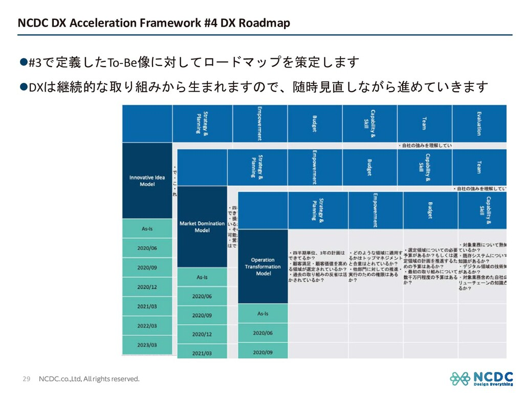 NCDC DX Acceleration Framework #4 DX Roadmap 29...