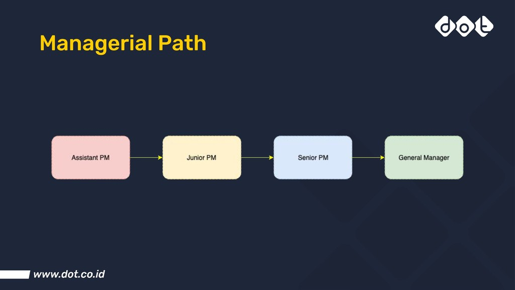 Managerial Path