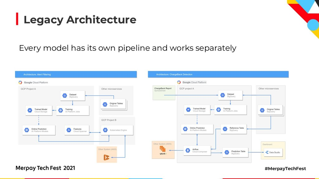 #MerpayTechFest Legacy Architecture Every model...