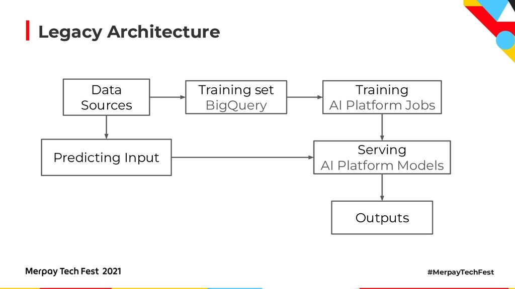 #MerpayTechFest Legacy Architecture Training se...