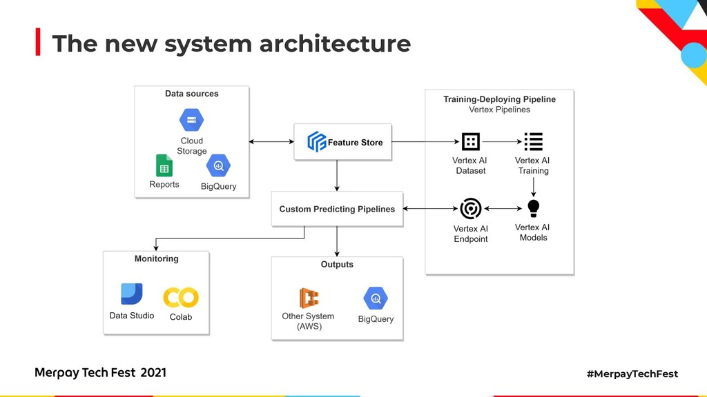 #MerpayTechFest The new system architecture