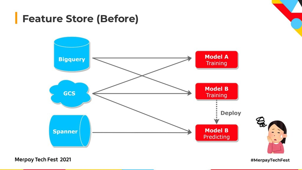 #MerpayTechFest Feature Store (Before)