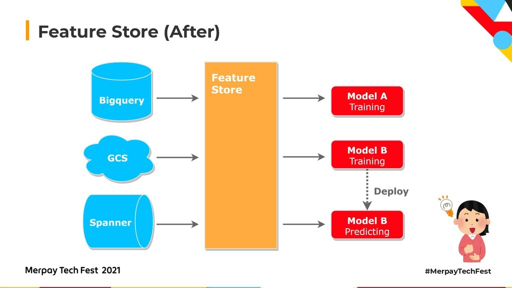 #MerpayTechFest Feature Store (After)