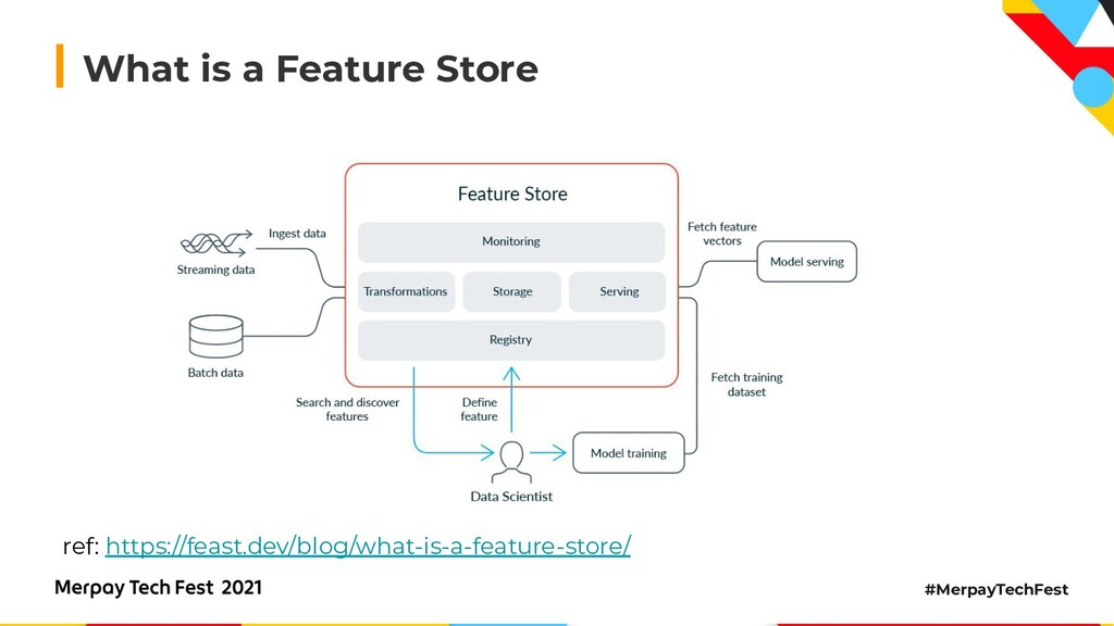 #MerpayTechFest What is a Feature Store ref: ht...
