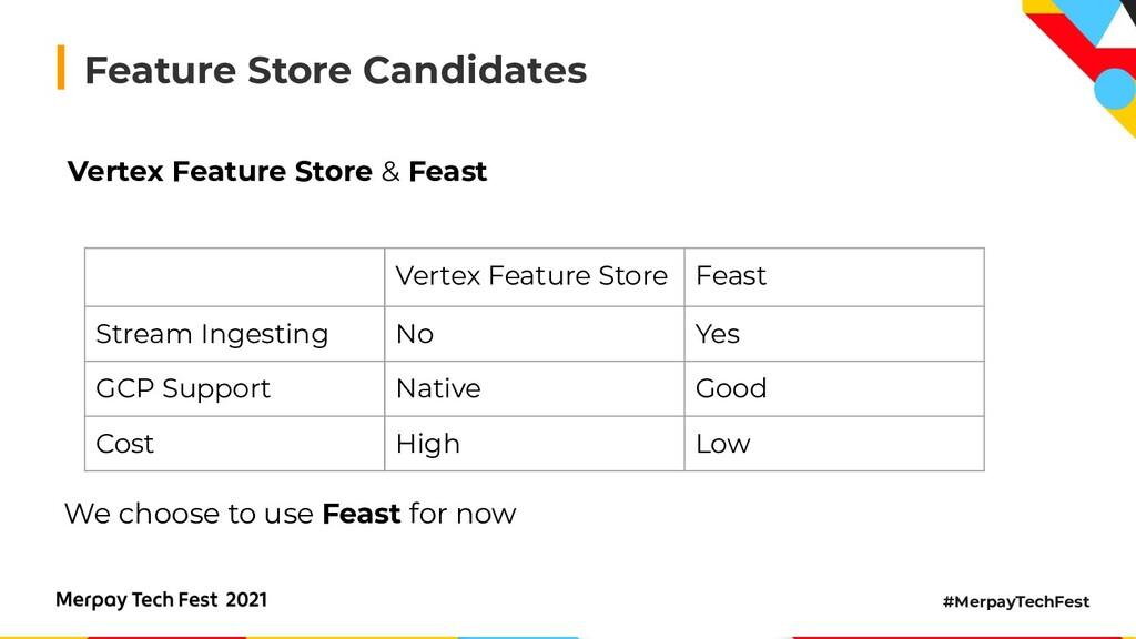 #MerpayTechFest Feature Store Candidates Vertex...