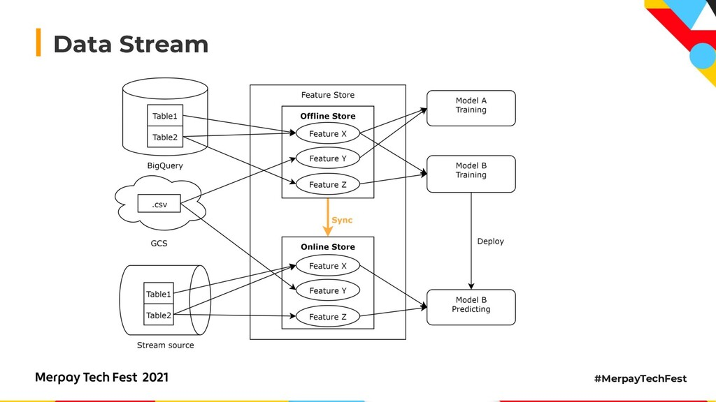 #MerpayTechFest Data Stream