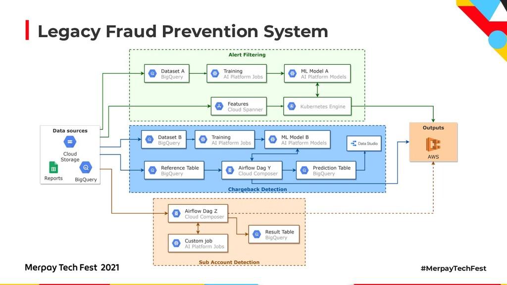 #MerpayTechFest Legacy Fraud Prevention System