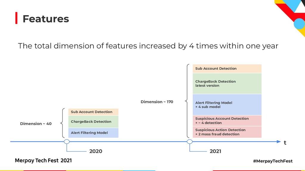 #MerpayTechFest Features t 2020 2021 Alert Filt...