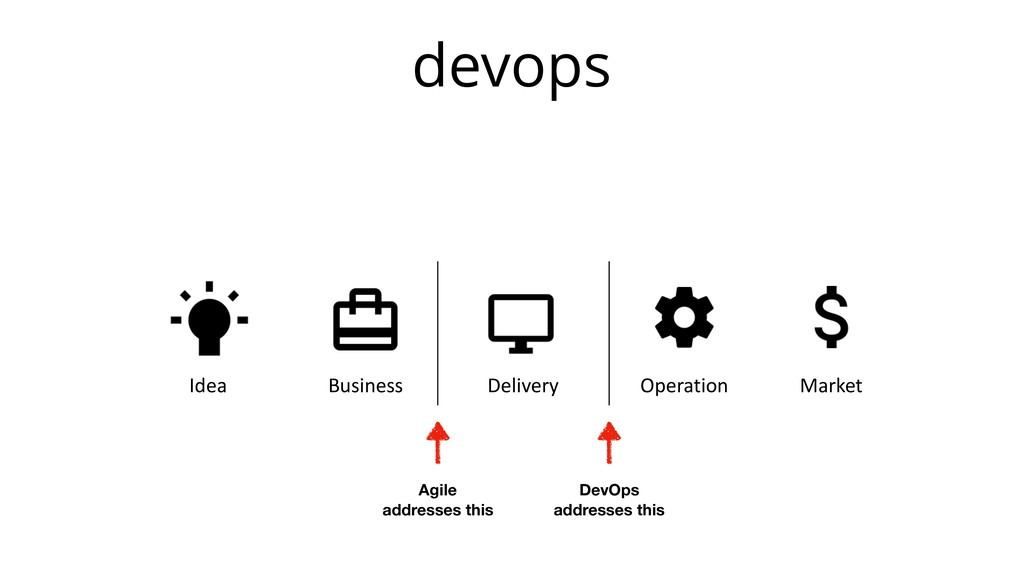devops Idea Business Delivery Operation Market ...