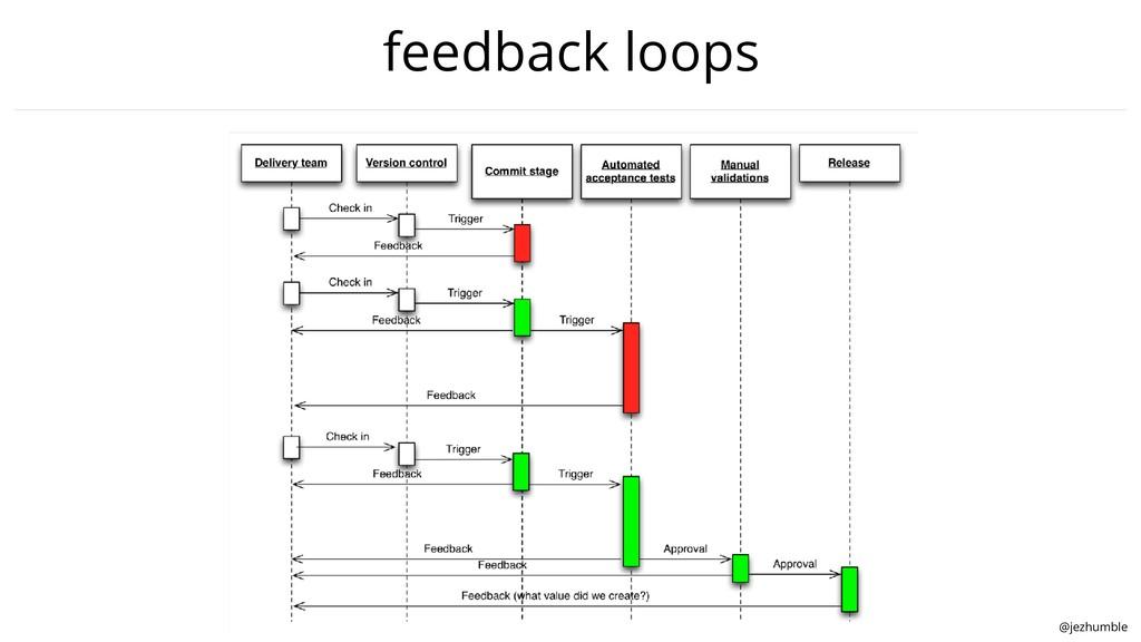 @jezhumble feedback loops