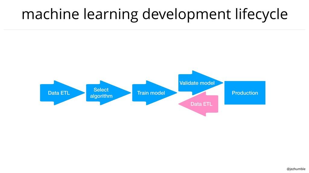 @jezhumble machine learning development lifecyc...
