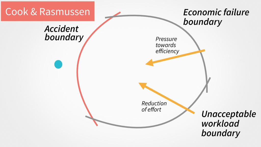 Economic failure boundary Unacceptable workload...