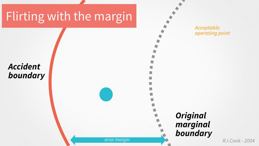 error margin Original marginal boundary R.I.Coo...