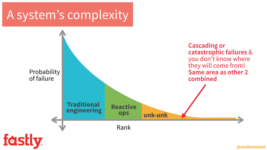 Traditional engineering Reactive ops unk-unk ...