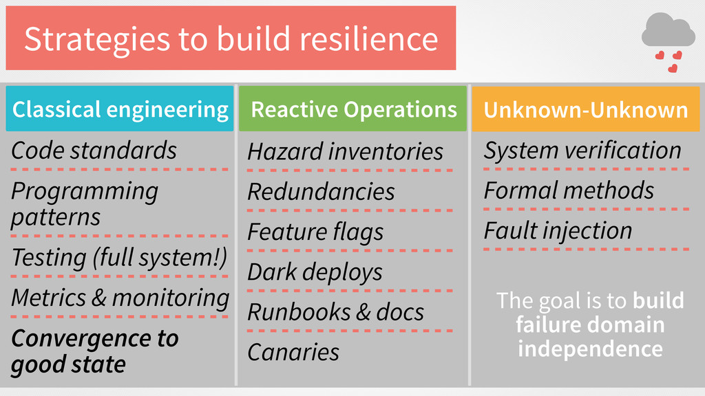 Strategies to build resilience Code standards P...