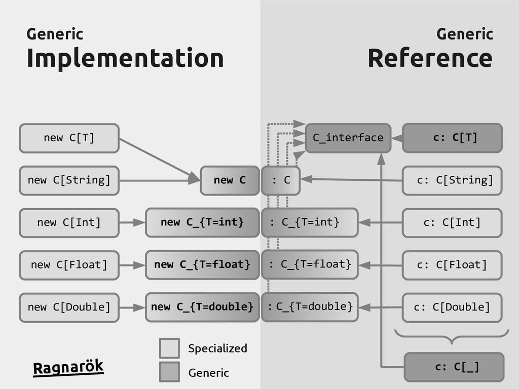 Generic Generic Implementation Implementation G...