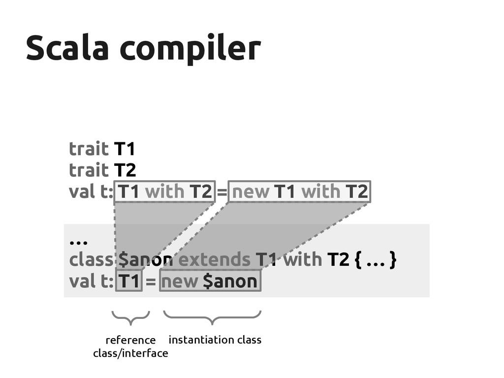 Scala compiler Scala compiler trait T1 trait T2...