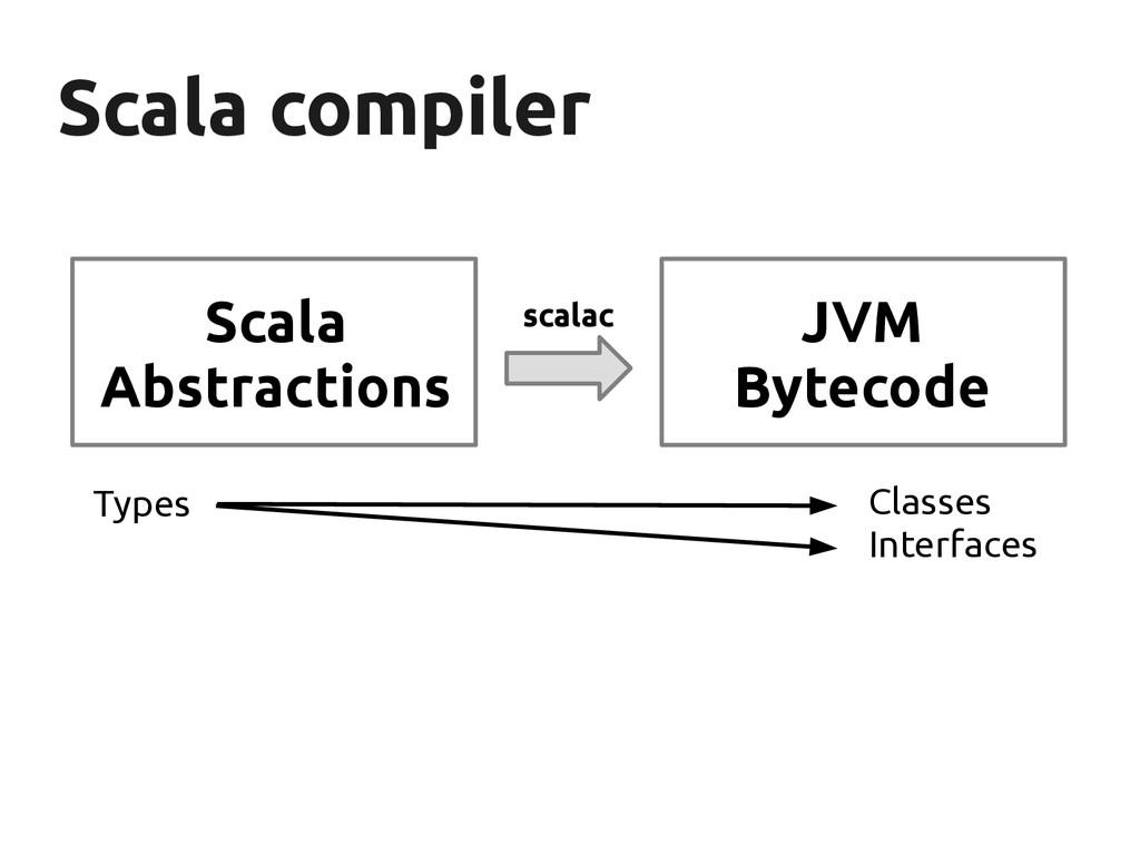 Scala compiler Scala compiler Scala Abstraction...