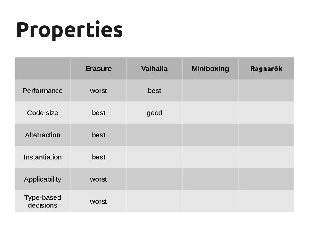 Properties Properties Erasure Valhalla Miniboxi...