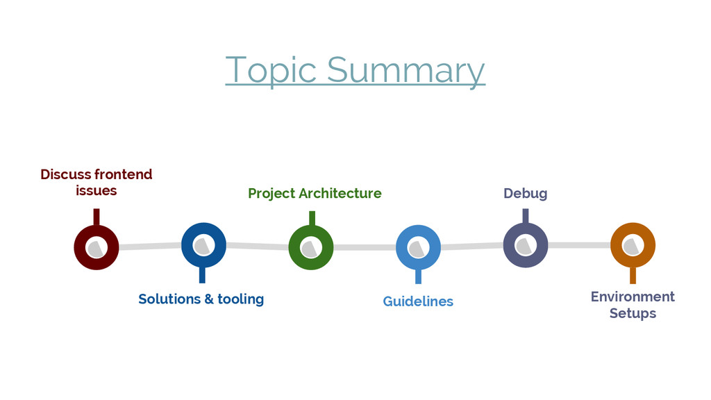 Topic Summary Discuss frontend issues Solutions...