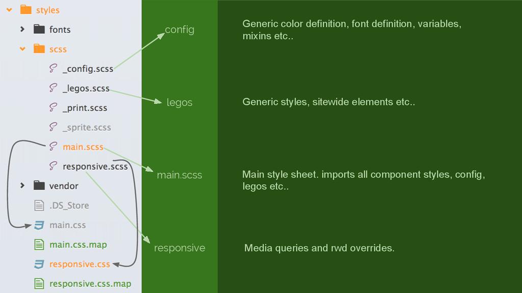 config legos main.scss responsive Generic color...