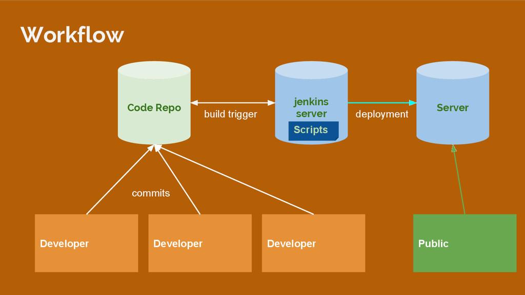 Developer Developer Developer Code Repo jenkins...