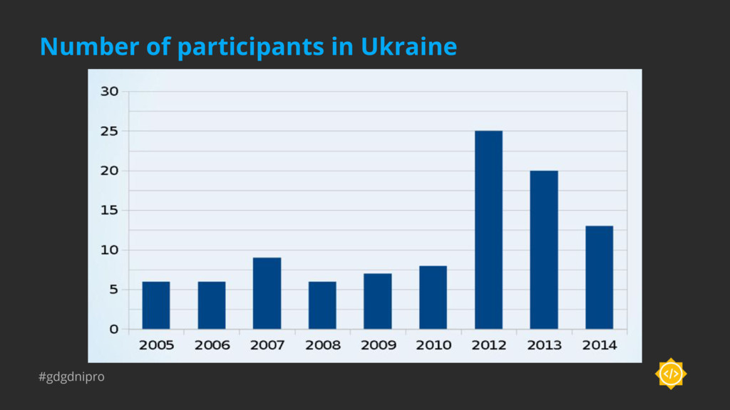 #gdgdnipro Number of participants in Ukraine