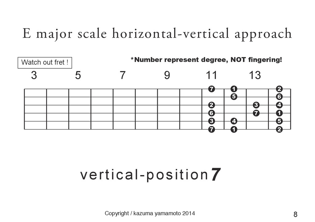 E major scale horizontal-vertical approach Copy...