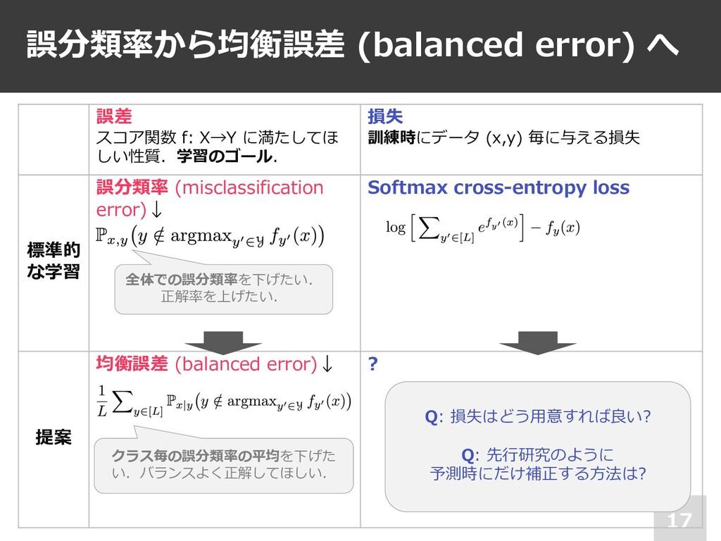 誤分類率から均衡誤差 (balanced error) へ 17 誤差 スコア関数 f: X→...