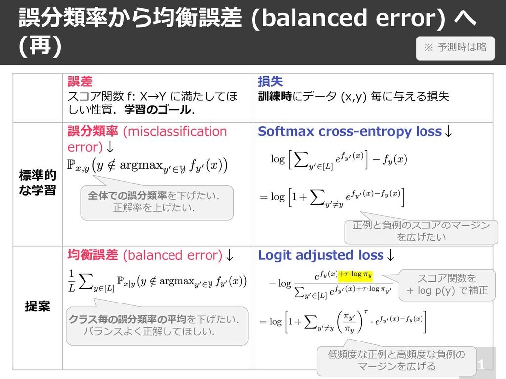 誤分類率から均衡誤差 (balanced error) へ (再) 21 誤差 スコア関数 f...