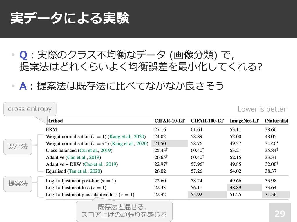 実データによる実験 29 • Q︓実際のクラス不均衡なデータ (画像分類) で, 提案法はどれ...