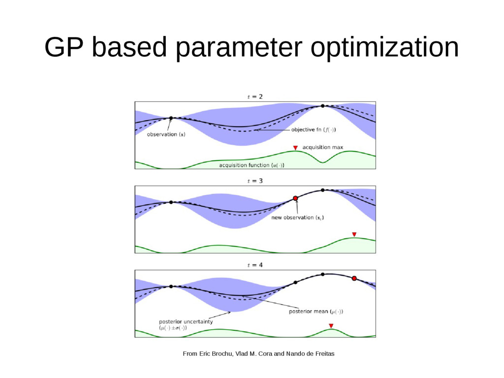 GP based parameter optimization From Eric Broch...