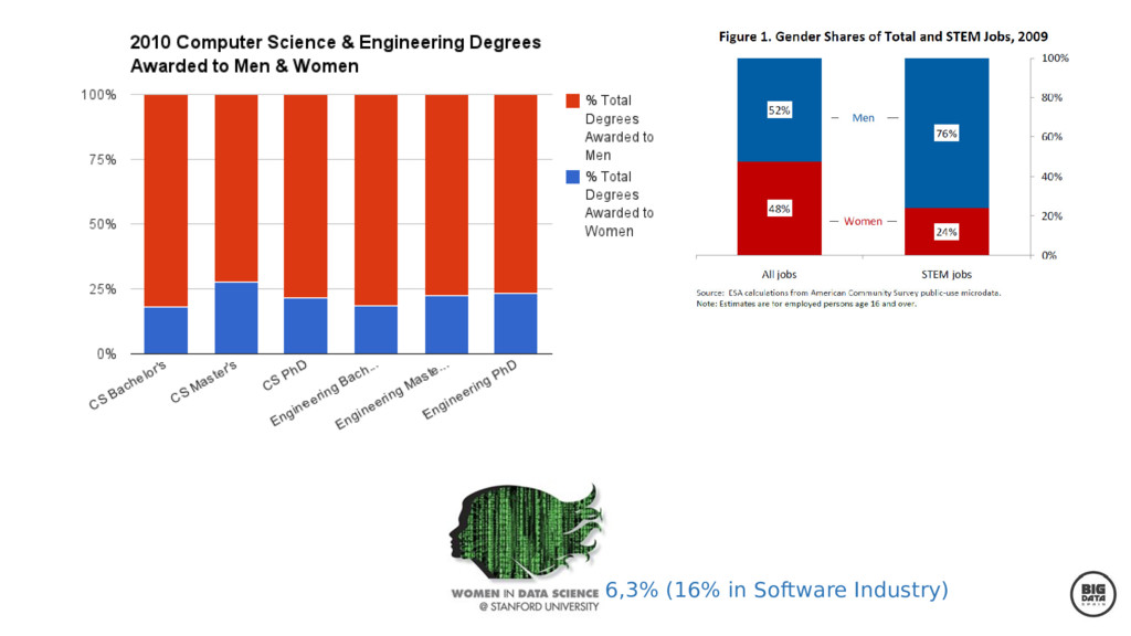 6,3% (16% in Software Industry)