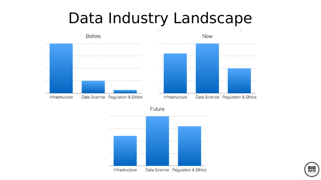 Data Industry Landscape