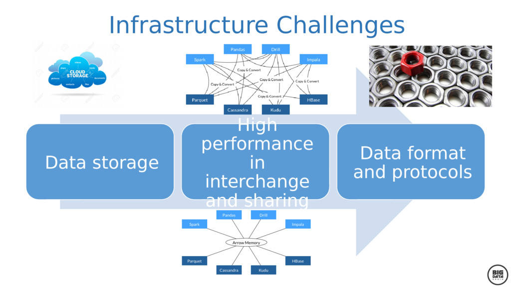 Infrastructure Challenges Data storage High per...