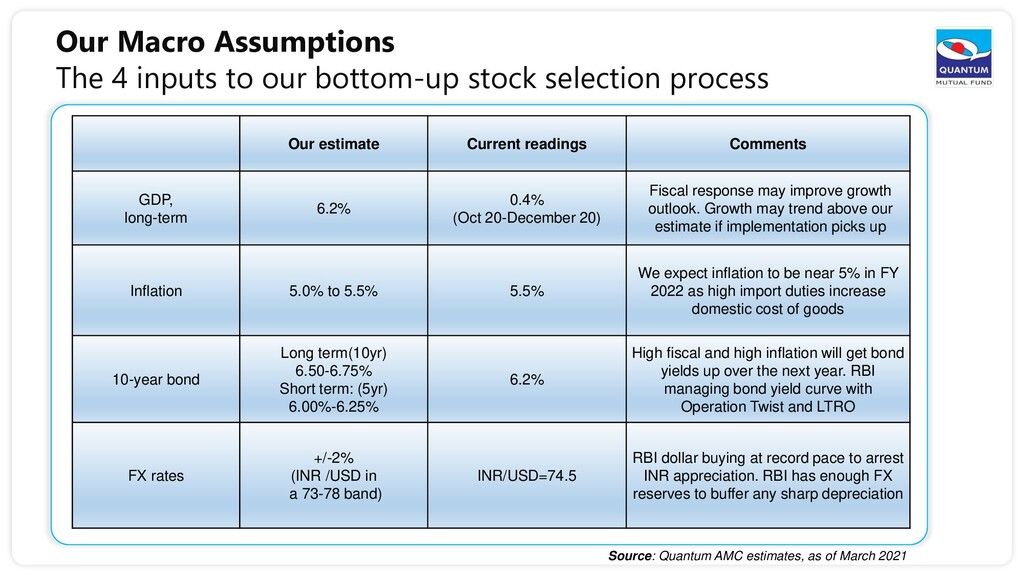 Our Macro Assumptions The 4 inputs to our botto...