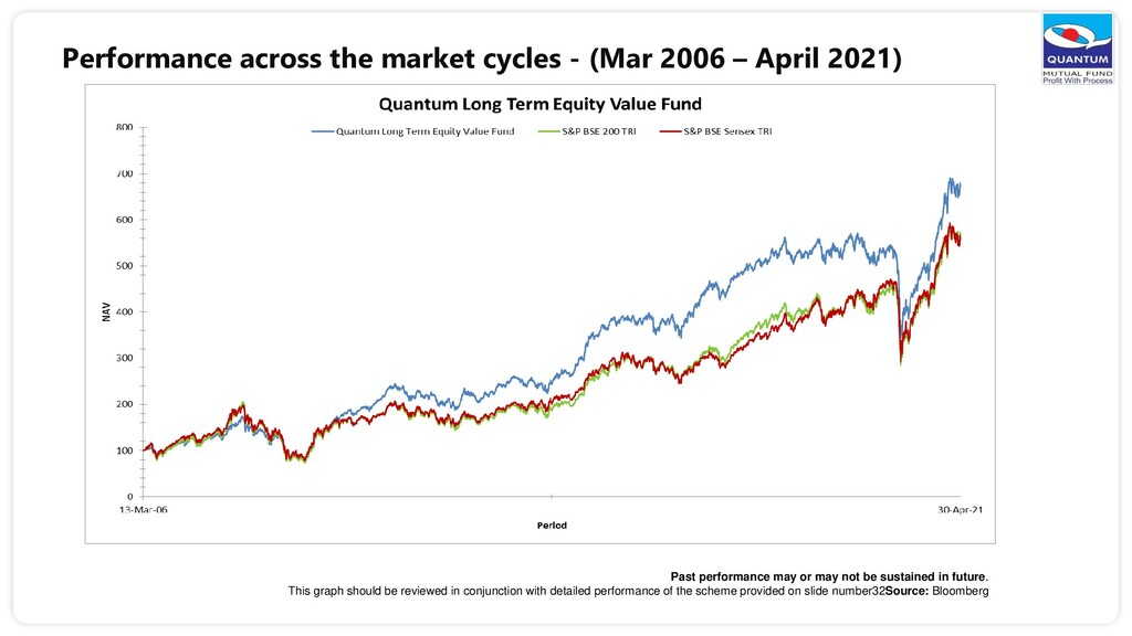 Performance across the market cycles - (Mar 200...