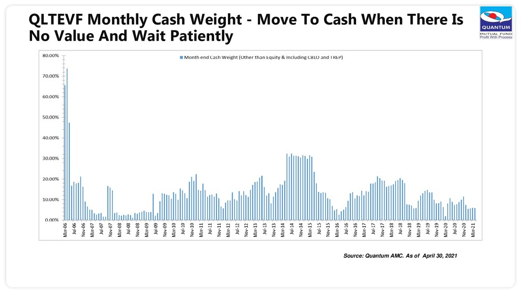 QLTEVF Monthly Cash Weight - Move To Cash When ...