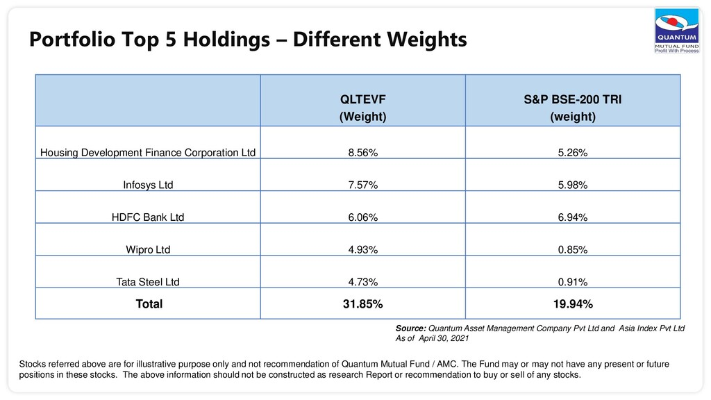 Portfolio Top 5 Holdings – Different Weights QL...