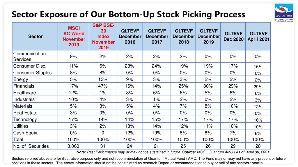 Sector Exposure of Our Bottom-Up Stock Picking ...