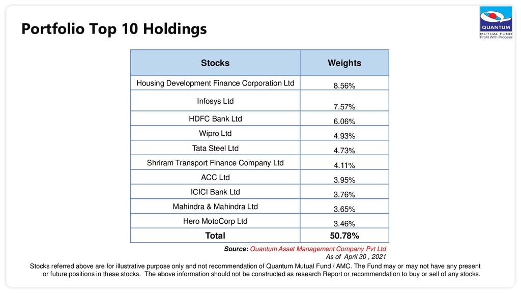 Portfolio Top 10 Holdings Stocks Weights Housin...