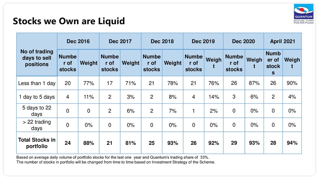 Stocks we Own are Liquid No of trading days to ...