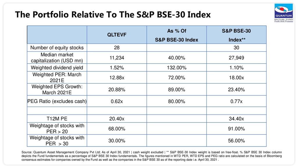 The Portfolio Relative To The S&P BSE-30 Index ...