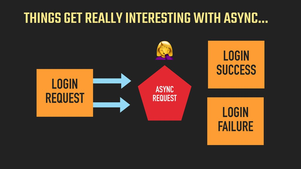 THINGS GET REALLY INTERESTING WITH ASYNC… LOGIN...