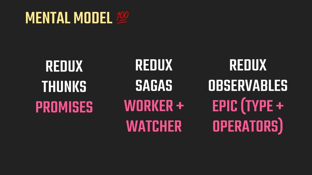 REDUX THUNKS PROMISES REDUX  SAGAS WORKER + WA...