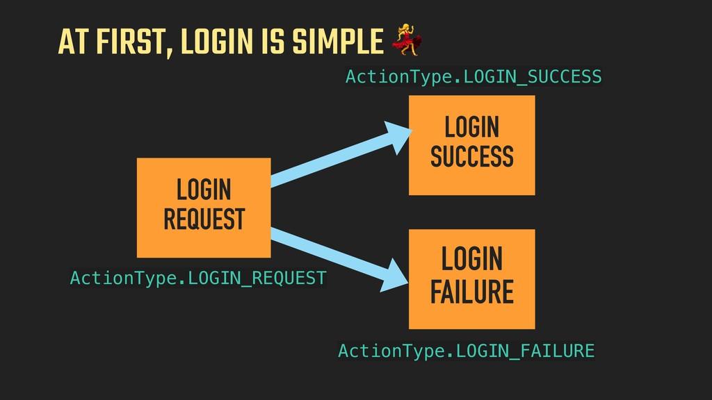 AT FIRST, LOGIN IS SIMPLE  LOGIN SUCCESS LOGIN ...