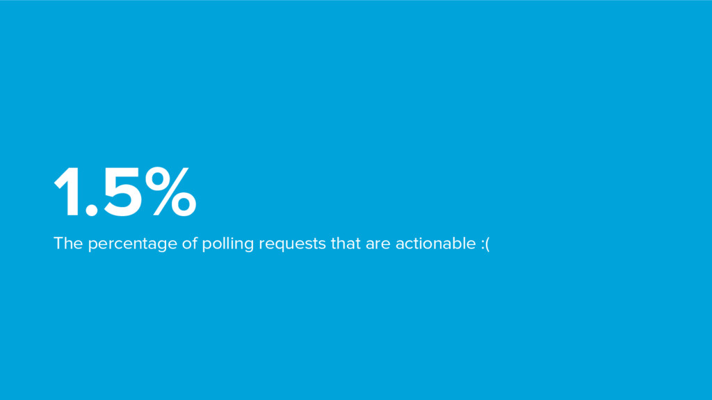 1.5% The percentage of polling requests that ar...