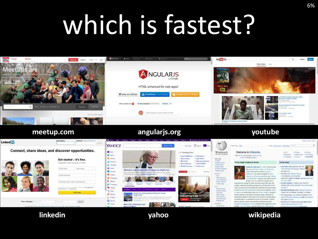 which is fastest? youtube angularjs.org meetup....
