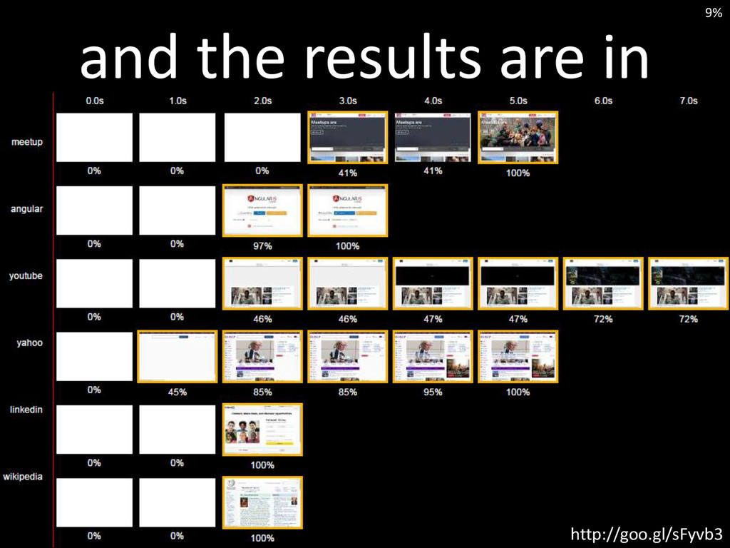 and the results are in http://goo.gl/sFyvb3 9%