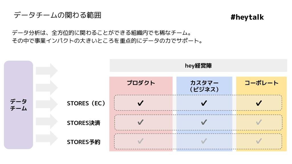 hey経営陣 プロダクト カスタマー (ビジネス) コーポレート STORES(EC) STO...
